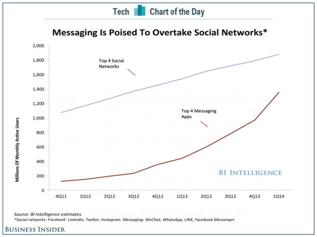 Come cresce la modalità di utilizzo delle app di messaggistica