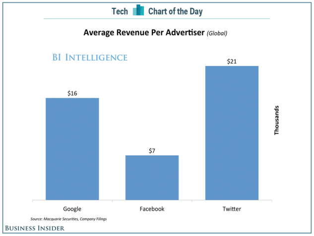 investimento pubblicitario medio su Google, Facebook, Twitter