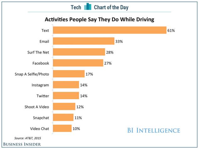 Grafico statistiche uso del telefono durante la guida